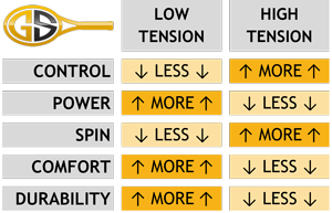 TENNIS STRING TENSION GUIDE TABLE