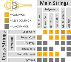 Tennis String Hybrid Guide And Information Lowest Prices